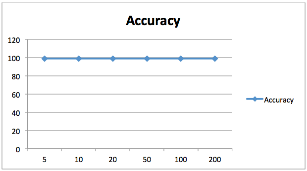 Accuracy vs number of estimators