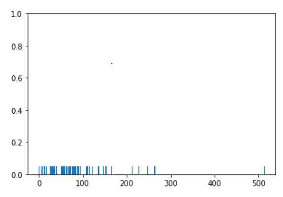 Seaborn Library for Data Visualization in Python: Part 1