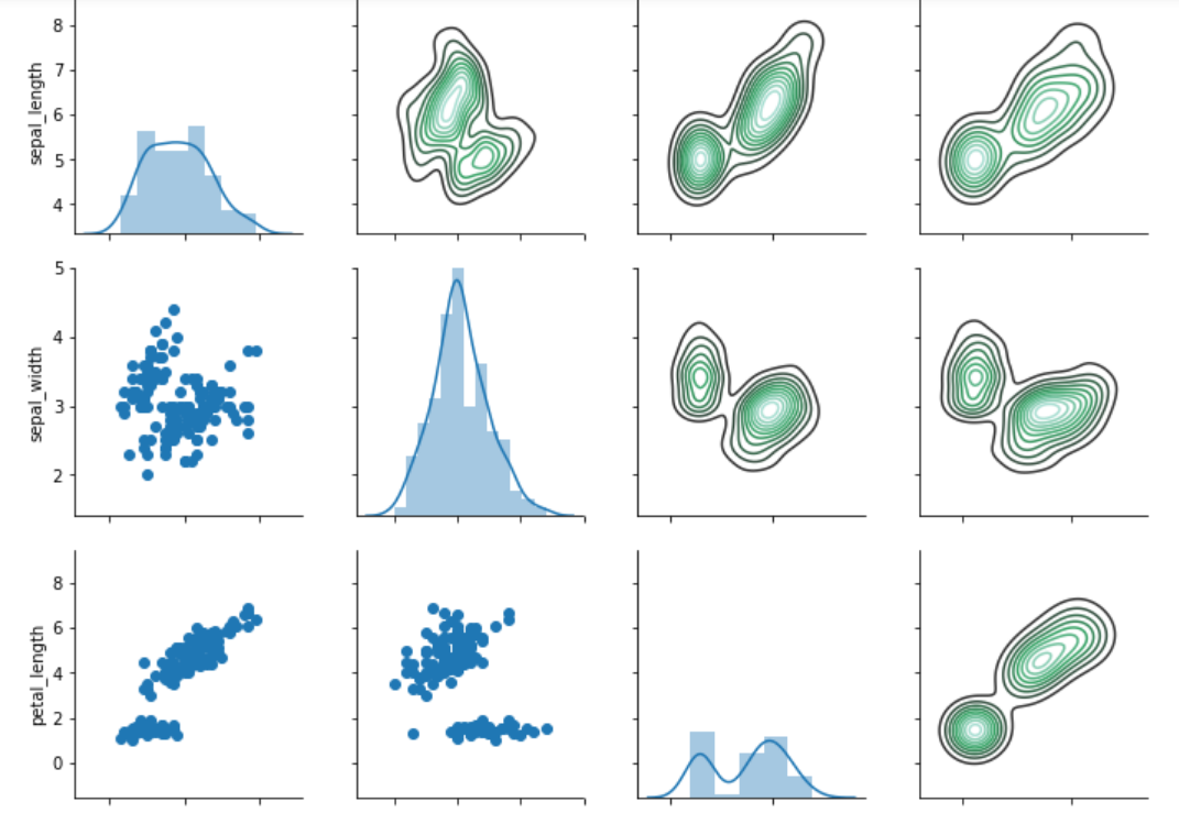 Seaborn Library for Data Visualization in Python: Part 2
