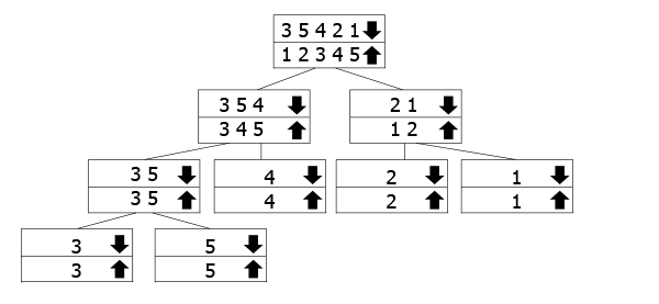 merge sort visual representation