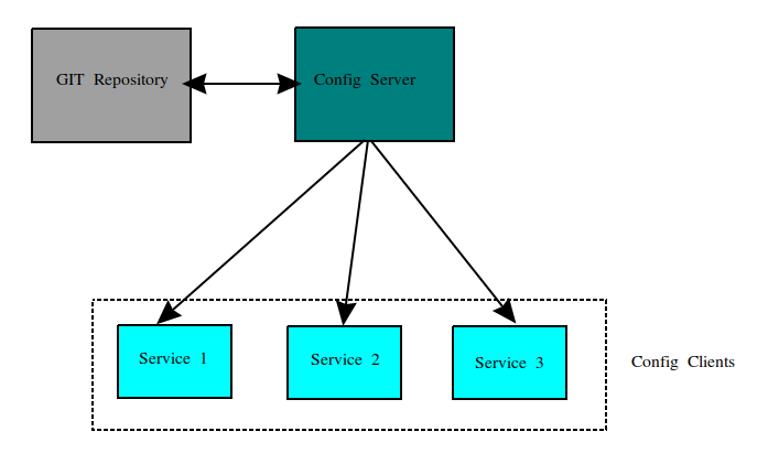 spring config server diagram