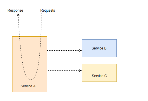 spring-cloud-stream-microservice-example
