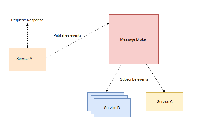 spring-cloud-stream-microservice-event-driven-example