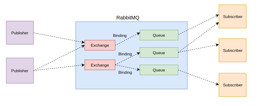 spring-cloud-stream-rabbitmq-architectural