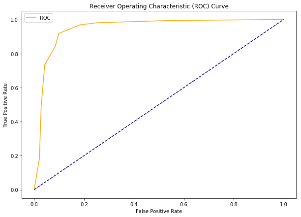 Understanding ROC Curves with Python