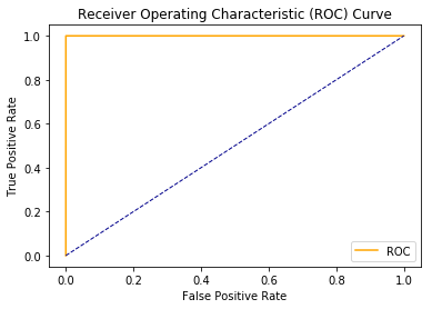 Understanding ROC Curves with Python
