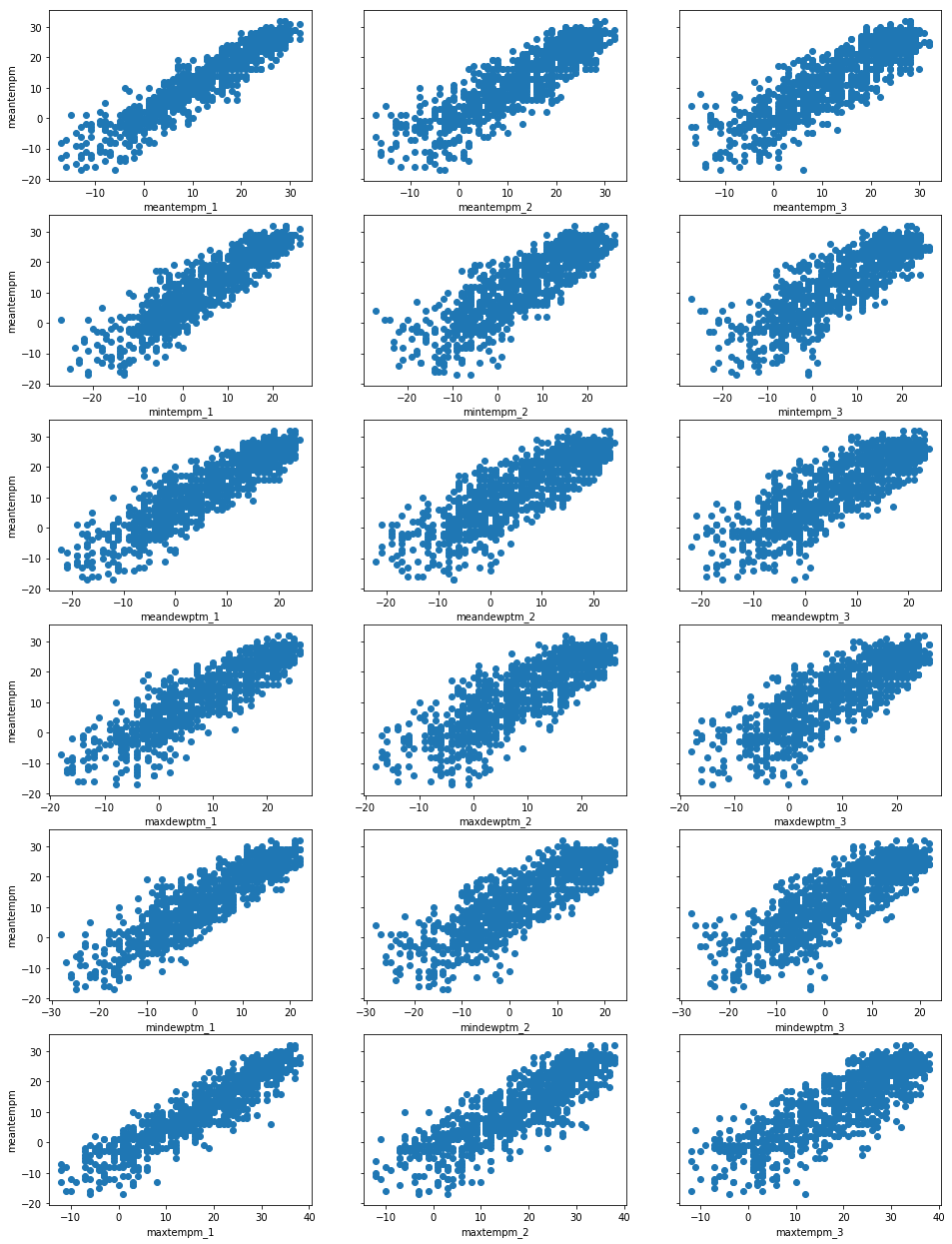 meantempm scatter plot