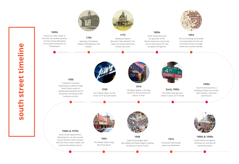 South Street Timeline