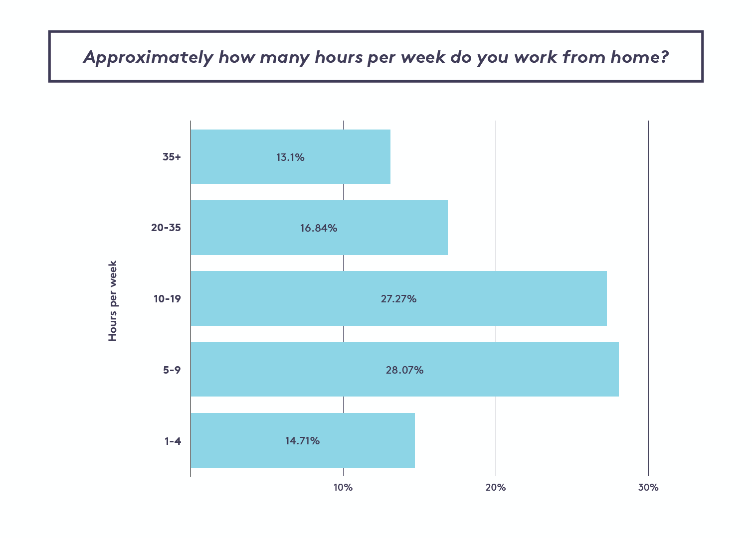 How many hours per week do you work from home?