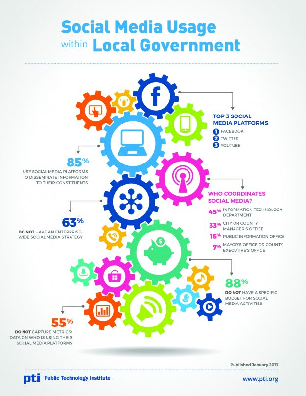 Local government overwhelmingly uses social media to disseminate public technology institute publicscrutiny Gallery