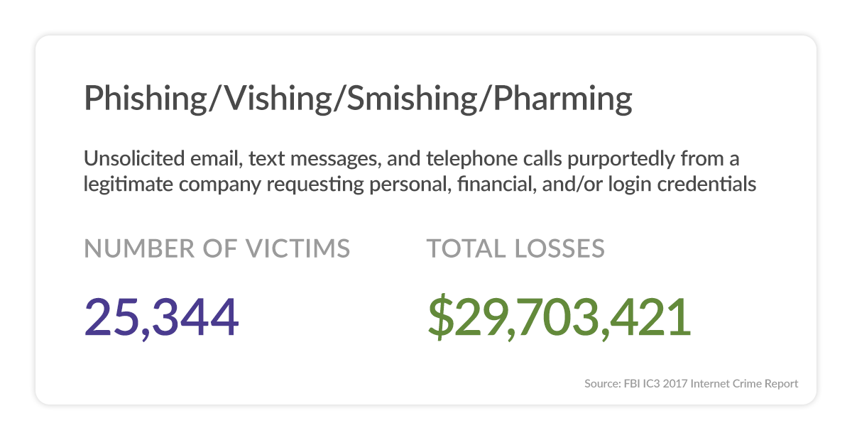 Phishing Total Victims and Losses