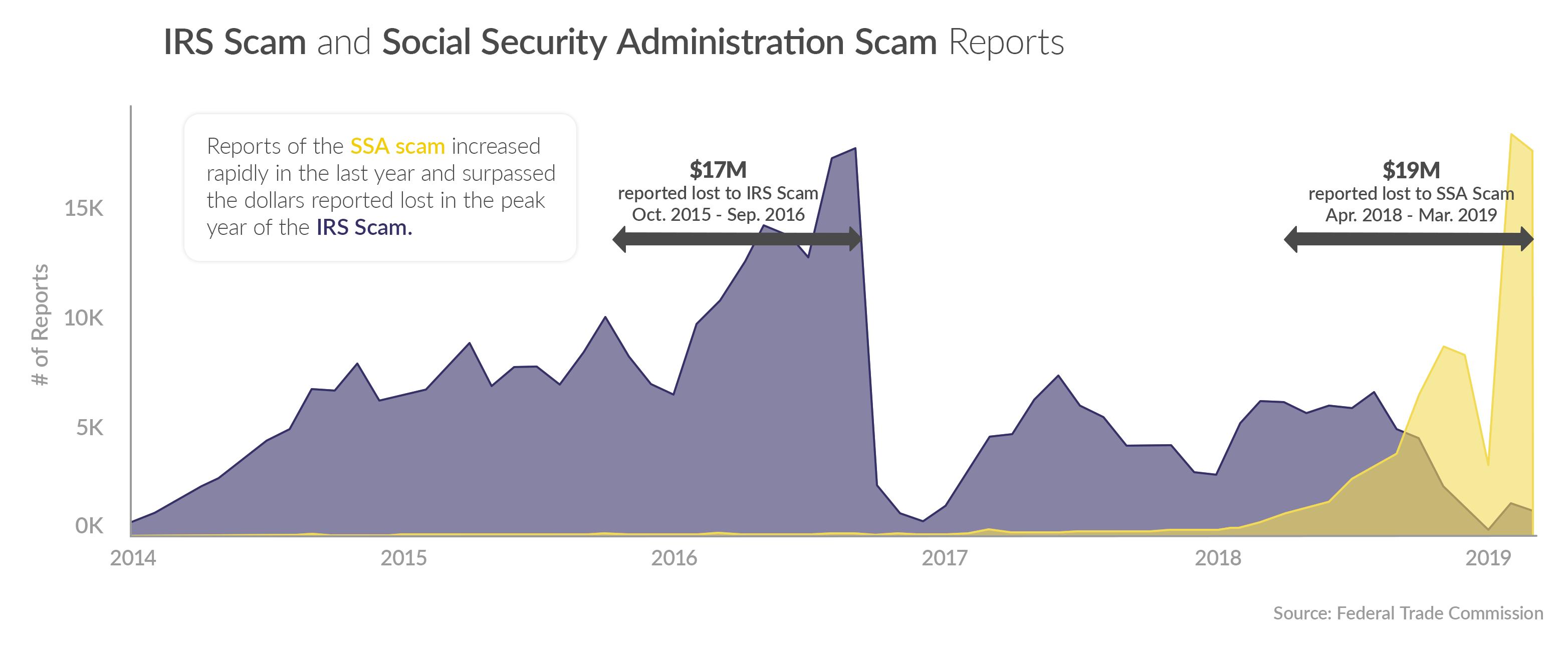 IRS Scam vs. Social Security Scam comparison chart