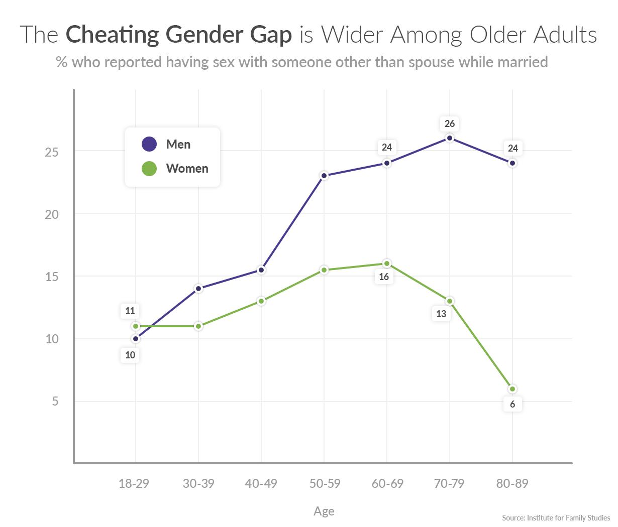 Cheating among men and women chart
