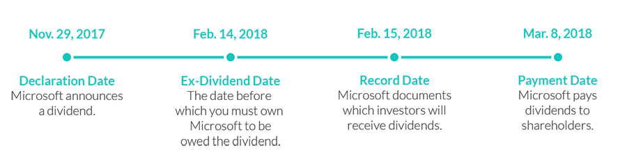 Dividends Timeline