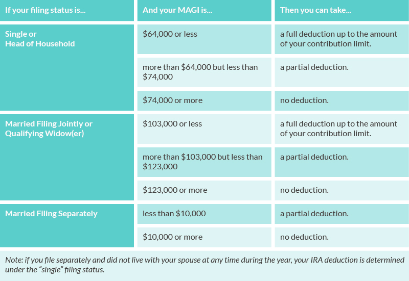 IRA tax deductible contributions 1