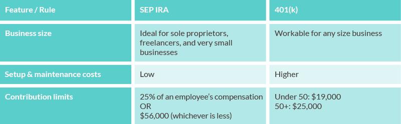 SEP IRA vs 401k