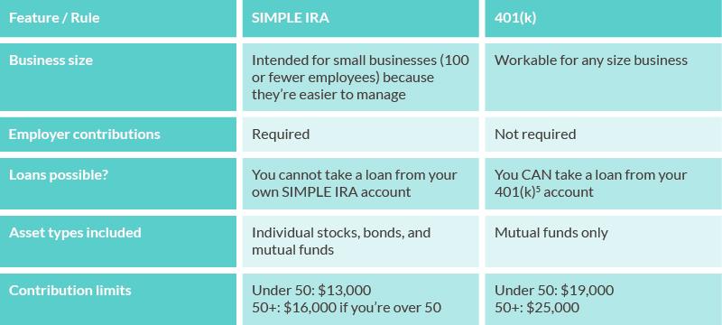 SIMPLE IRA vs 401k