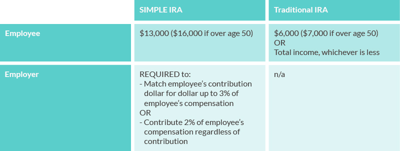 SIMPLE IRA vs. traditional IRA