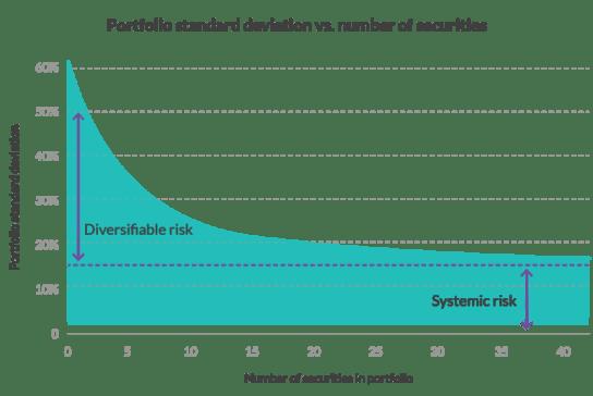 complex portfolios, overdiversification, stock churning, overtrading, TAF fees