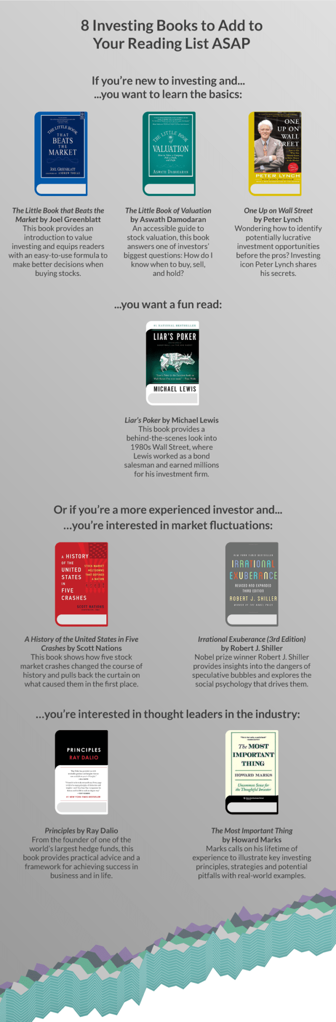 Infographic: Best investing books