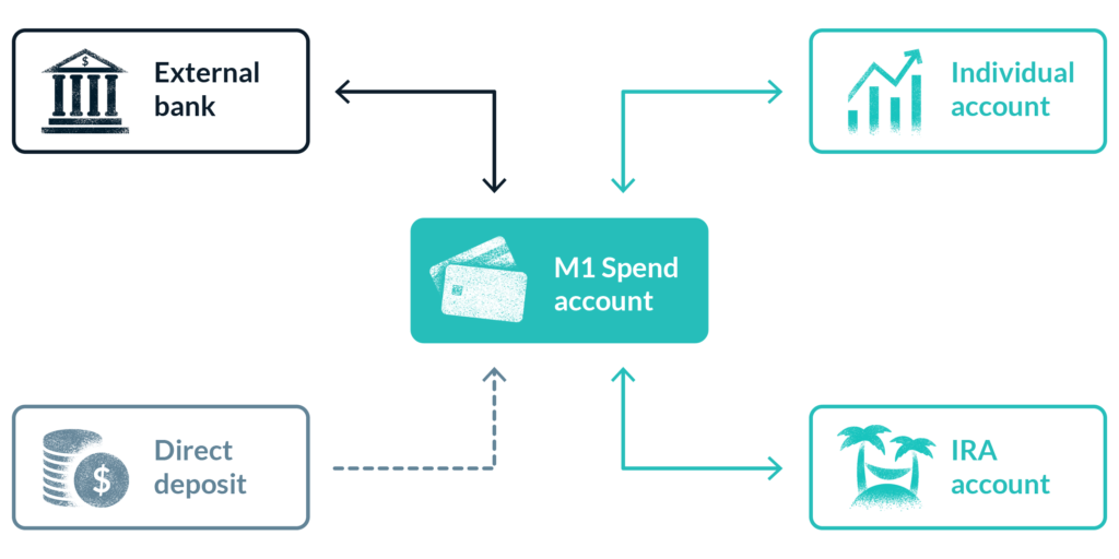 Deposit from your bank or direct deposit into M1 Spend, and deposit from M1 Spend into your investment accounts or your IRA.