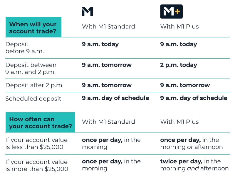 Chart describing M1 trade windows. M1 Standard customers can only trade during the standard morning trade window. M1 Plus customers can trade during either trade window, at 9 AM or 2 PM CT. M1 Plus customers who have $25,000 or more in their Invest account may trade during both trade windows.