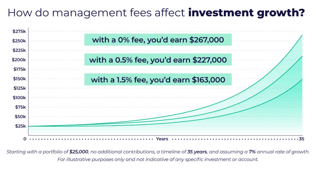 Line graph showing the difference fees make in investment growth. Starting with a portfolio of $25,000, and assuming a rate of growth of 7%, you'd earn $267,000 if you pay 0 fees. This number decreases to $227,000 if you pay a 0.5% management fee, and $163,000 if you pay 1.5% in fees.