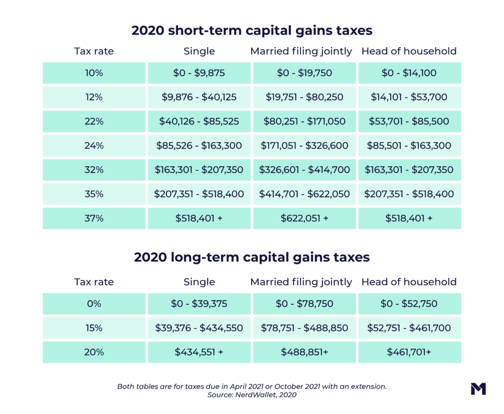 2020 short-term and long-term capital gains taxes including the tax rate for single, married filing jointly, and head of household categories