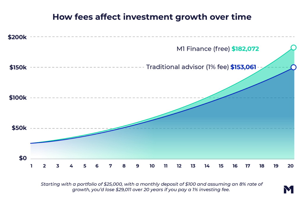 Chart that shows how fees affect investment growth over time, starting with a portfolio of $25K with a monthly deposit of $100. Assuming an 8% rate of growth, you'd love $29,011 over 20 years if you pay a 1% investing fee.