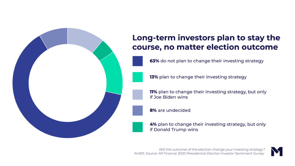 Pie chart: long-term investors plan to stay the course, no matter election outcome