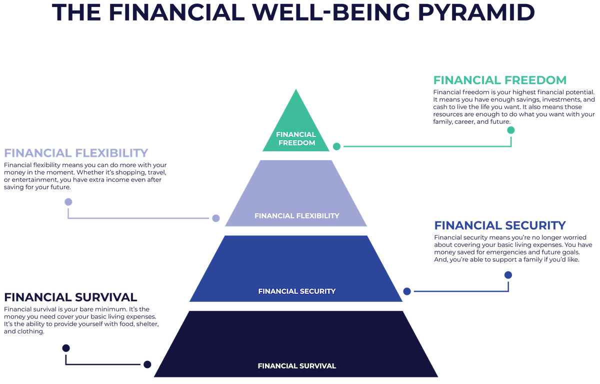 Learn More about the Financial Well-Being Pyramid
