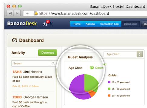 BananaDesk Guest Dashboard Stats