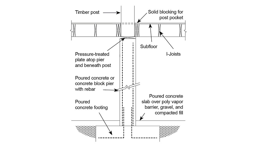 Benefits of a Pier Foundation