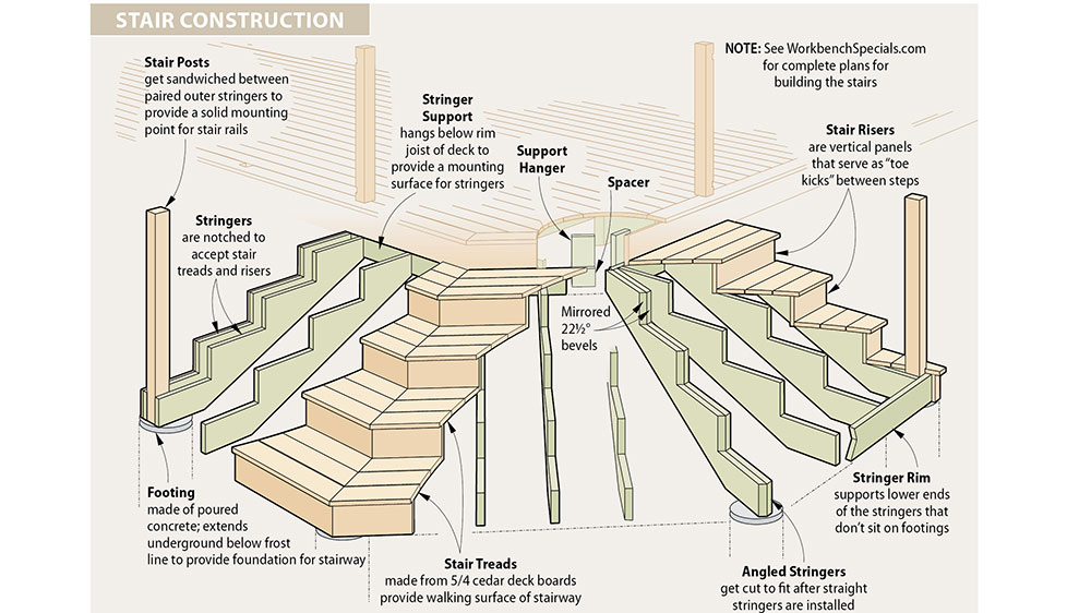 Check Out These Staircase Construction Illustrations:  HSIP09_44_deckredo_7556_2018 06 12_15 21