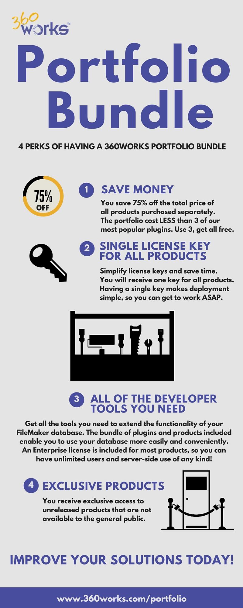 360works portfolio bundle infographic