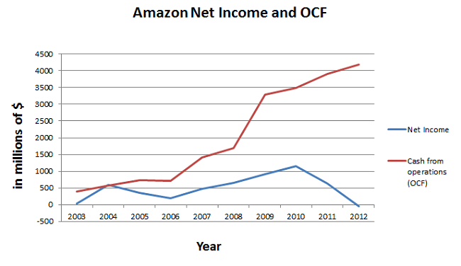 Amazon-cash-flow-from-operations-and-Net-Income