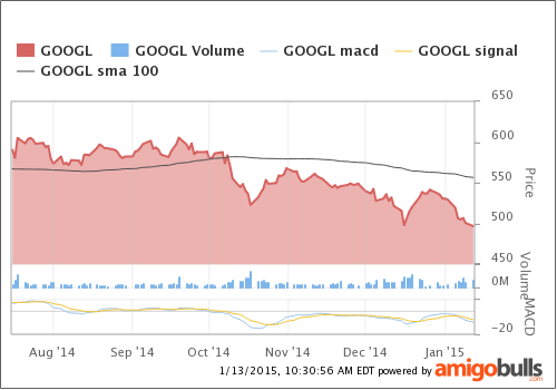 GOOGL-technical-chart