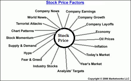 understanding the stock market pdf