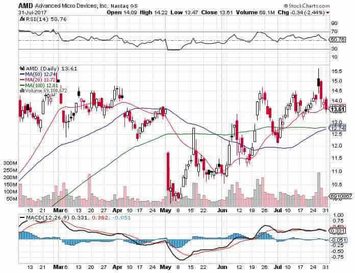 AMD stock technical chart - Advanced Micro Devices Inc