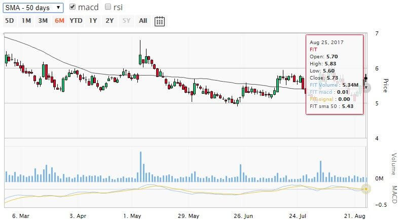 Fitbit stock technical chart