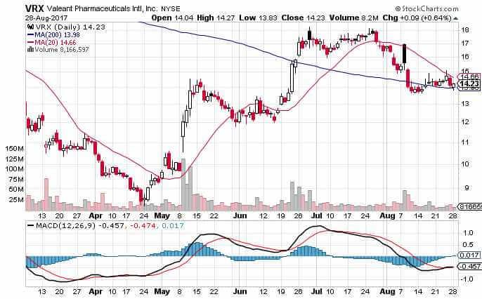 VRX Stock technical chart 29 Aug