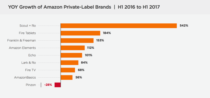 amazon-private-label-growth-yoy