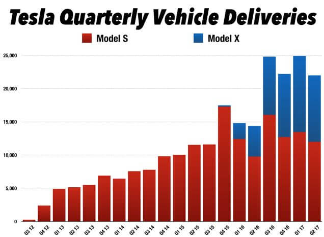 tesla quarterly deliveries_q2