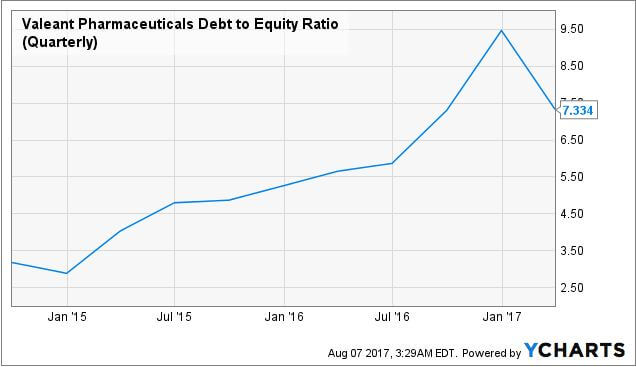 valeant debt to equity ratio