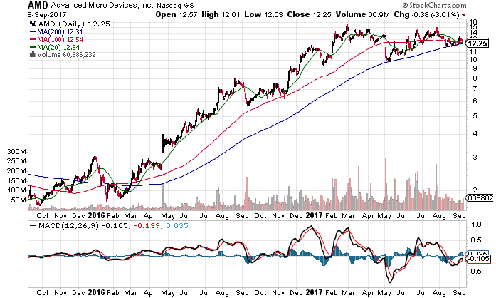 AMD stock daily technical chart showing 20-day,200-day Simple Moving Averages (SMA) and MACD indicator