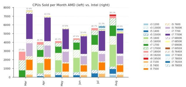 AMD vs Intel CPU unit sales
