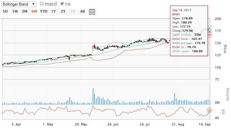 Alibaba stock technical chart