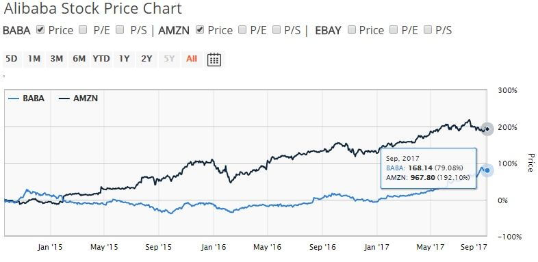 Alibaba stock vs Amazon stock price comparison