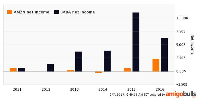 Amazon Net Income vs Alibaba Net Income comparison chart