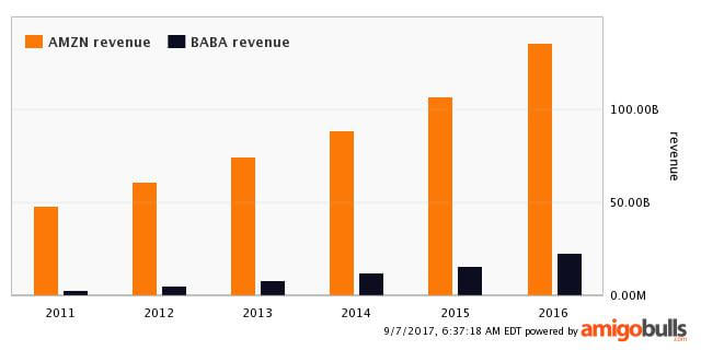 Amazon revenue vs Alibaba revenue chart